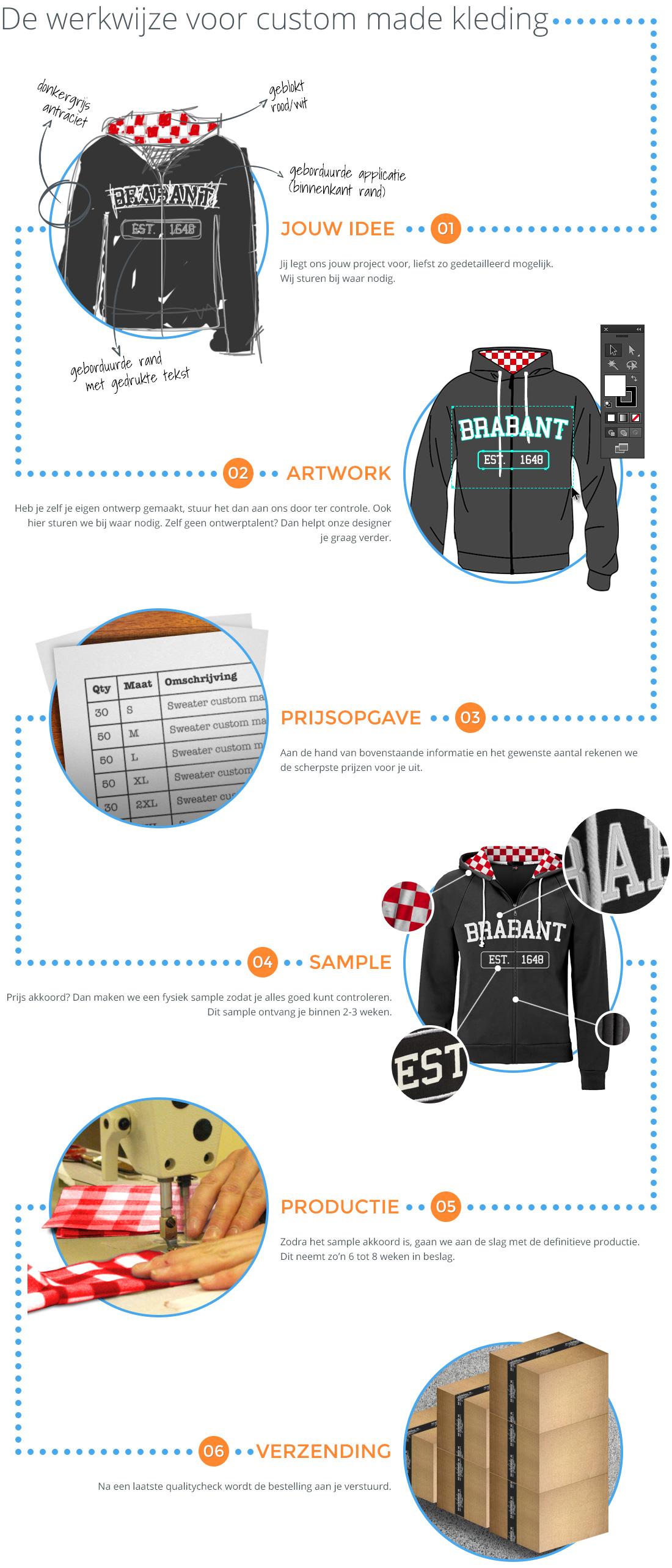 Beschrijving werkwijze custom made kleding